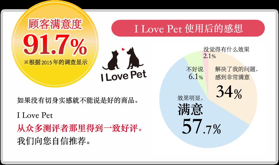 顾客满意度91.7% ※根据2015年的调。I Love Pet使用后的感想、解决了我的问题,感到非常满意 34%、效果明显,满意 57.7%、不好说 6.1%、没觉得有什么效果 2.1%。如果没有切身实感就不能说是好的商品。 I Love Pet、从�異多测评者那里得到一致好评。我们向�鋤自信推荐。